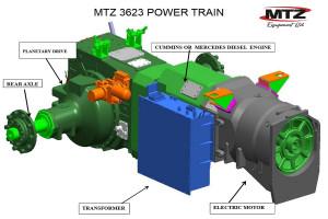 MTZ stawia na napęd znany chociażby z lokomotyw czy maszyn górniczych. Silnik spalinowy będzie stanowił napęd dla generatora, ten zaś zasili zarówno silnik trakcyjny jak i silniki dodatkowe np. napędzające WOM, fot. mtzequipment.com