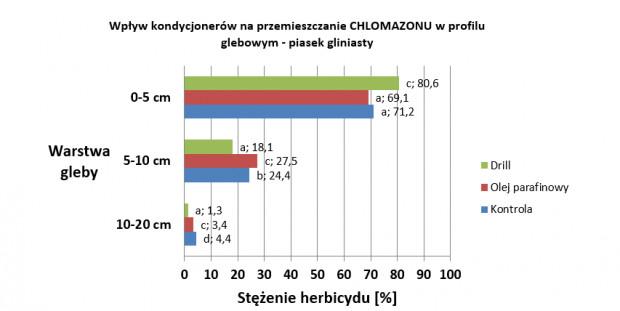 Rys.3. Wyniki badań nad przemieszczaniem chlomazonu w glebie po dodatku Drill'a i oleju parafinowego