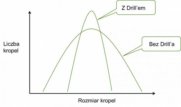 Rys. 4. Schemat rozkładu i liczba kropel bez i po dodatku Drilla