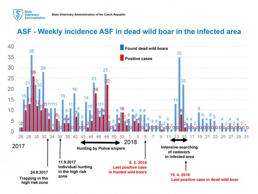 Cotygodniowe występowanie ASF u dzików znalezionych martwo w zainfekowanym obszarze