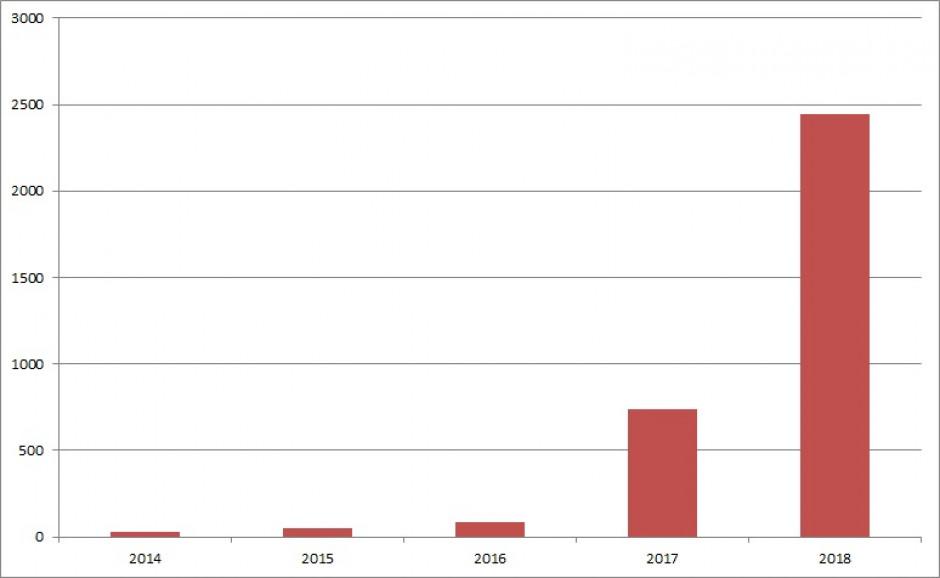 Liczba przypadków ASF potwierdzonych w naszym kraju w latach 2014 - 2018