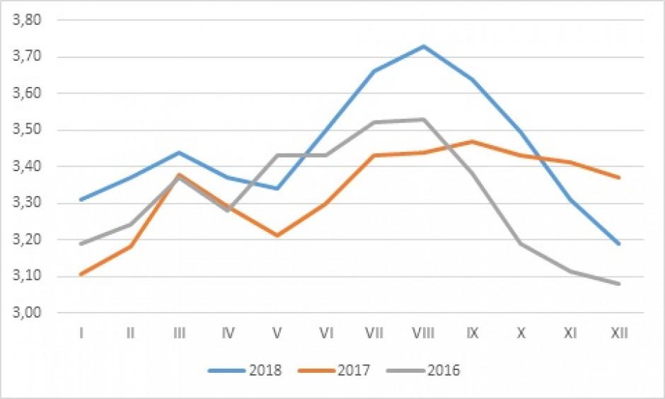 Ceny żywca drobiowego w PLN/kg (źródło:MRiRW)