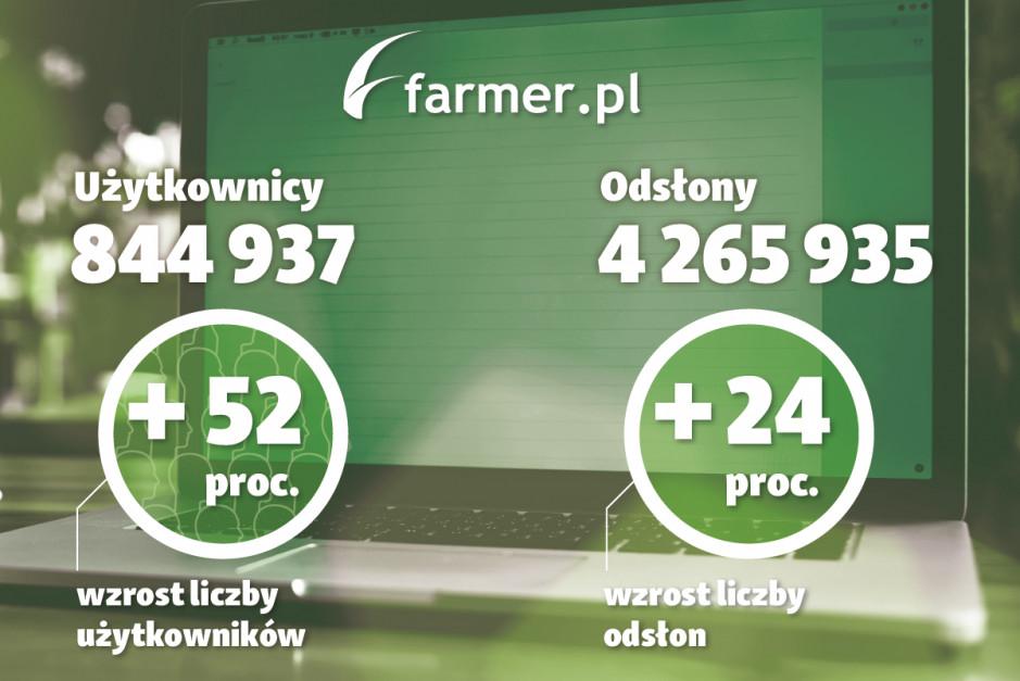 Wzrost liczby użytkowników oraz odsłon portalu farmer.pl w marcu 2019 r. w porównaniu z danymi z marca 2018