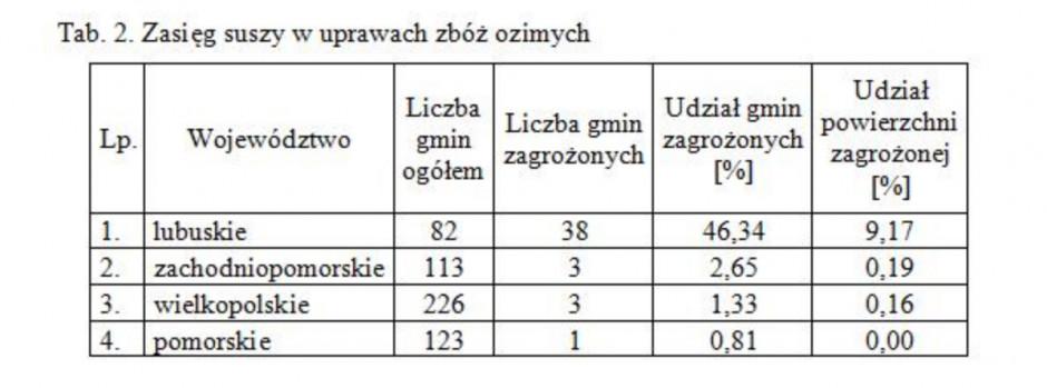 Źródło: www.iung.pulawy.pl