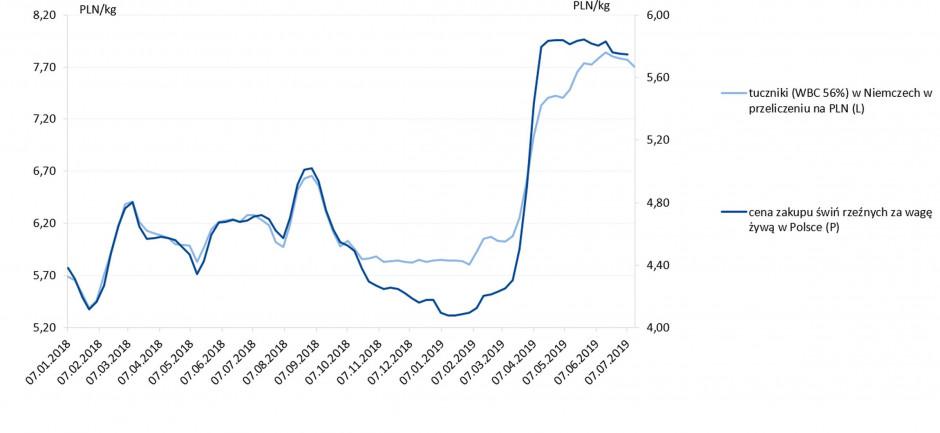 wyk.1. Zmiany cen trzody chlewnej w Polsce i Niemczech, Źródło: MRiRW, VEZG, NBP, PKO Bank Polski