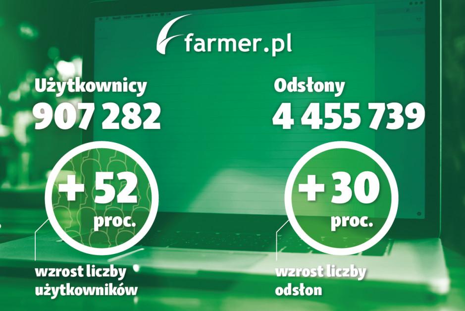 Wzrost liczby użytkowników oraz odsłon portalu farmer.pl w lipcu 2019 r. w porównaniu z danymi z lipca 2018, źródło danych: Google Analytics