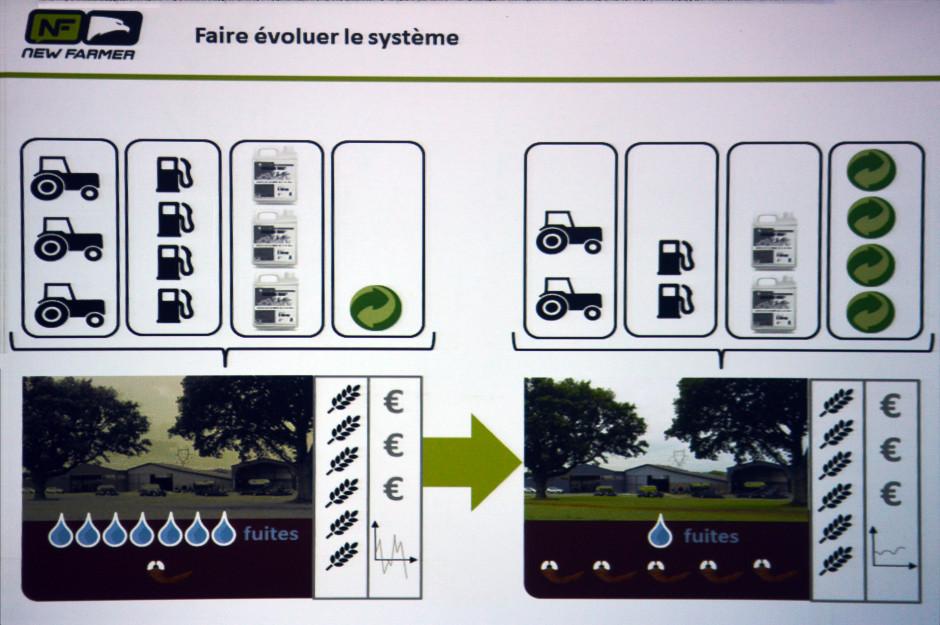 Porównanie współczesnego modelu rolnictwa (po lewej duże zużycie energii i chemii na ha, niski poziom życia biologicznego) oraz modelu rolnictwa opartego na większej współpracy z naturą ( mniejsze zużycie energii i chemii, więcej życia biologicznego)