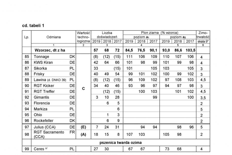 Wstępne wyniki plonowania odmian pszenicy ozimej w doświadczeniach porejestrowych. Fragment tabeli. Źródło: COBORU