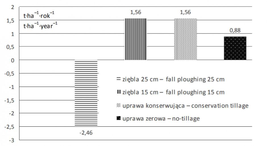 Bilans substancji organicznej w płodozmianie według Eicha i Kundlera [Zimny i in. 2015].