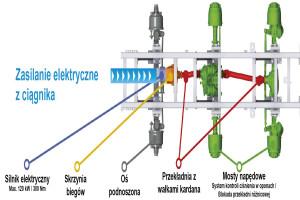 Schemat działania układu E-Drive