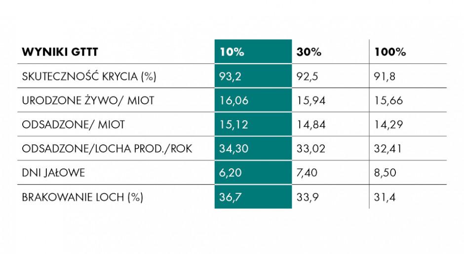 Locha CG36 wyniki produkcyjne GTTT