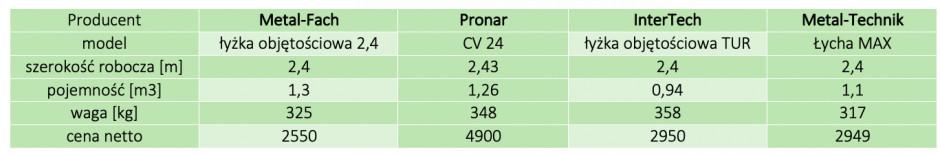 Podstawowe dane techniczne i ceny wybranych łyżek objętościowych