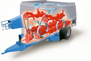 W wozie z pionowym systemem mieszania materiał zwykle kierowany jest przez zwoje ślimaków ze środka skrzyni ku jej krańcom. Wykorzystanie dodatkowych dwóch ślimaków powoduje dodatkowe ruchy paszy, intensyfikując jej mieszanie