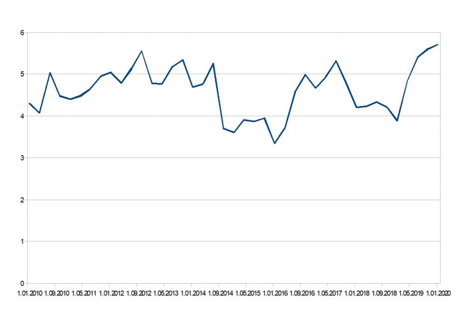 Zmiany cen tuczników w latach 2010 - 2019