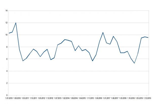 Zmiana stosunku cen żywca wieprzowego do cen jęczmienia paszowego w latach 2010-2019