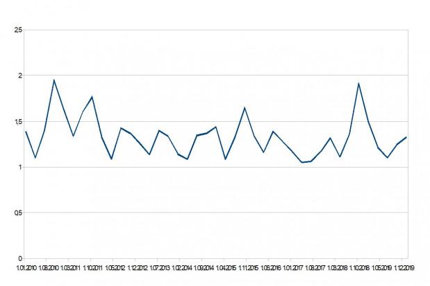 Zmiana stosunku cen tucznika o masie 100 kg do cen warchlaków duńskich w latach 2010 - 2019