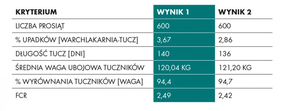 Tabela: Wyniki terenowe przeprowadzone na dwóch grupach prosiąt po odsadzeniu