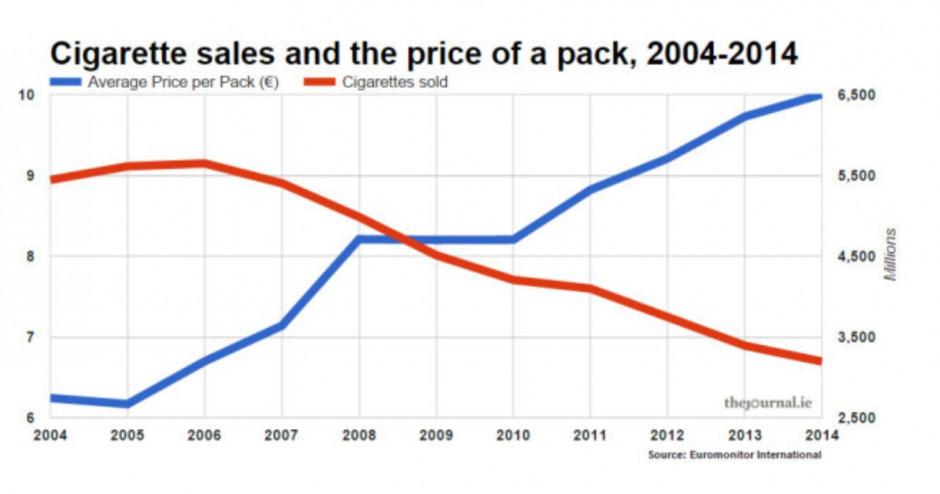 Zmiana zakupu wyrobów tytoniowych po zmianie ceny, źródło: TAPP