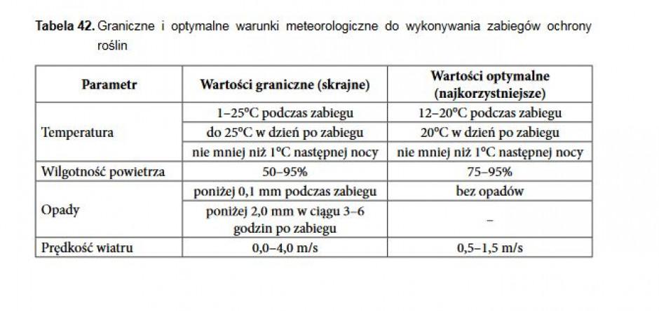 Źródło: Integrowana Ochrona Rzepaku IOR-PIB