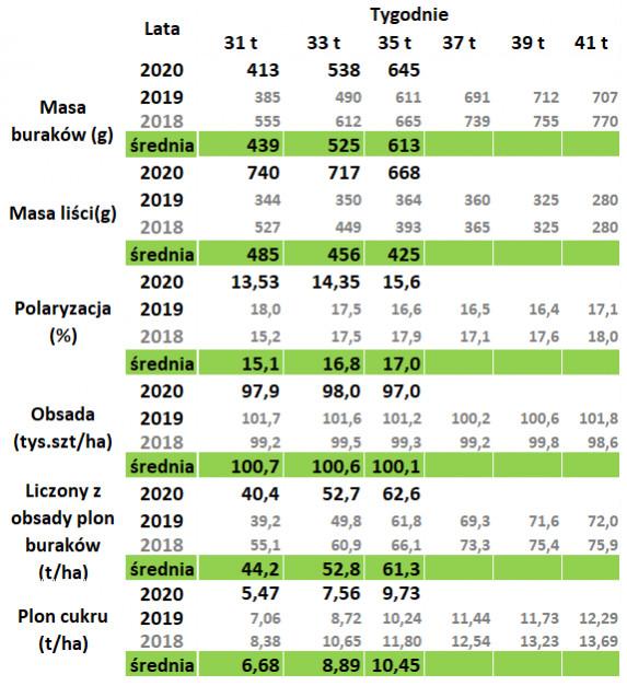 Badania prowadzone są w wybranych gospodarstwach we wszystkich rejonach plantacyjnych Südzucker (co roku analizowane są te same gospodarstwa). Źródło: Südzucker