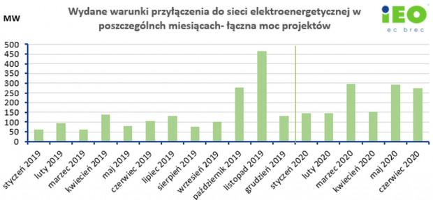 Wydane warunki przyłączenia do sieci elektroenergetycznej w poszczególnych miesącach (łączna moc projektów). Źródło: IEO