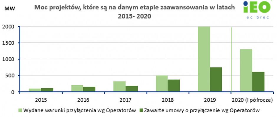 Moc projektów, które są na danym etapie zaawansowania w latach 2015-2020. Źródło IEO