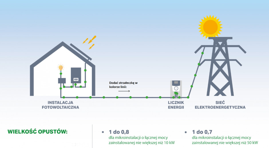 Na dzień dzisiejszy prosument rozlicza się z zakładem elektroenergetycznym w formie opustów. Źródło: Hewalex