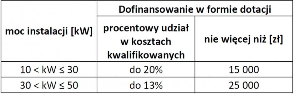 W najnowszej edycji programu Agroenergia można ubiegać się maksymalnie o 20% kosztów kwalifikowanych przy instalacjach o mocy zainstalowanej 10-30 kWp. Źródło: NFOŚiGW