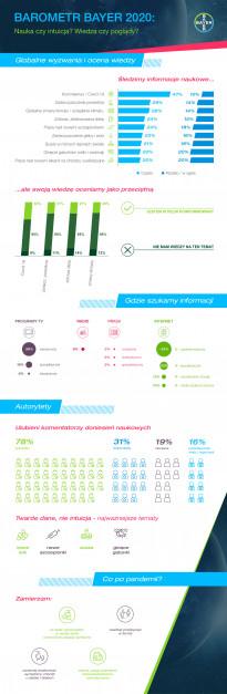 Barometr Bayer_infografika