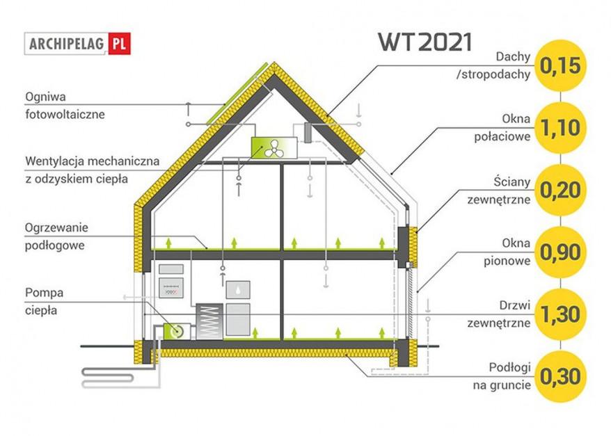 Jakie wymogi co do współczynnika przenikania ciepła (U)j będą musiały spełnić nowo budowane domy? Foto. Archipelag