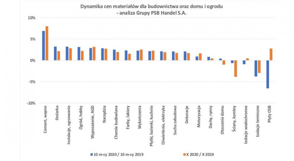 Dynamika cen materiałów dla budownictwa oraz domu i ogrodu w październiku br. Źródło: PSB