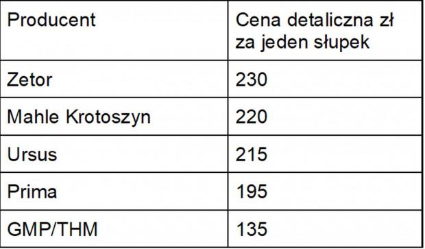 Przykładowe ceny części do remontu silnika Ursus C-360