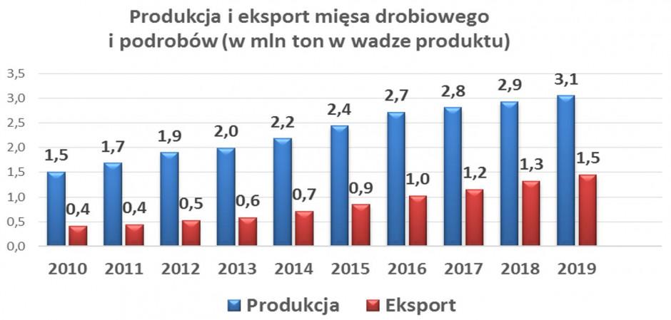 Źródło: opracowanie własne na podstawie danych IERiGŻ-PIB