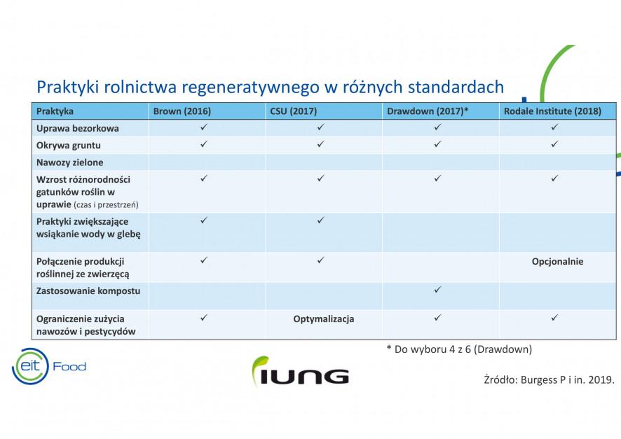 Fragment prezentacji dr Roberta Borka z IUNG PIB w Puławach