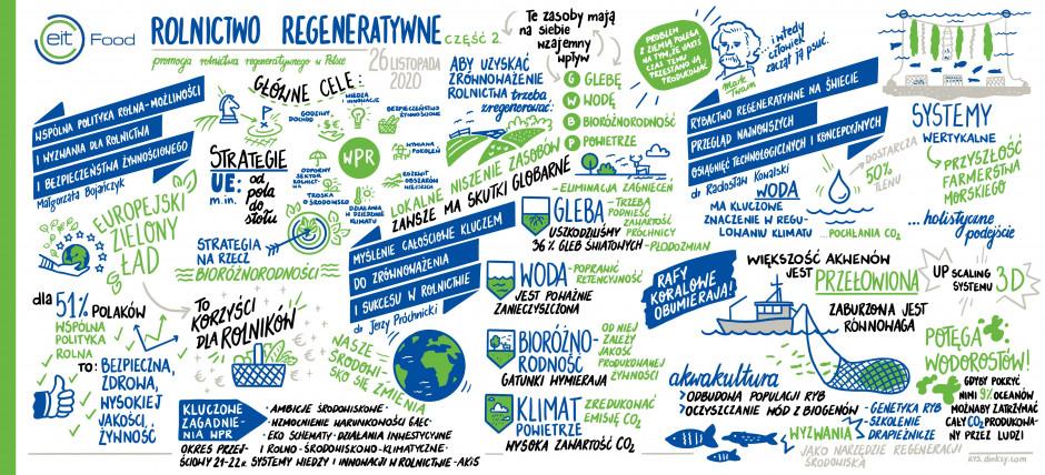 EIT Food - rolnictwo regeneratywne - plansza graficzna nr 2