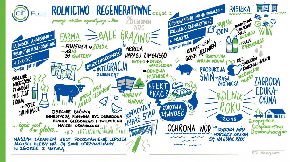 EIT Food - rolnictwo regeneratywne - plansza graficzna nr 3