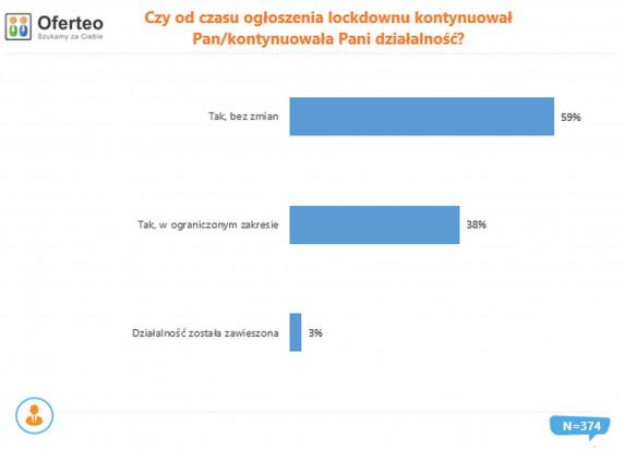 Czy od czasu ogłoszenia lockdownu firmy budowlane kontynuowały działalność? Źródło: Oferteo.pl