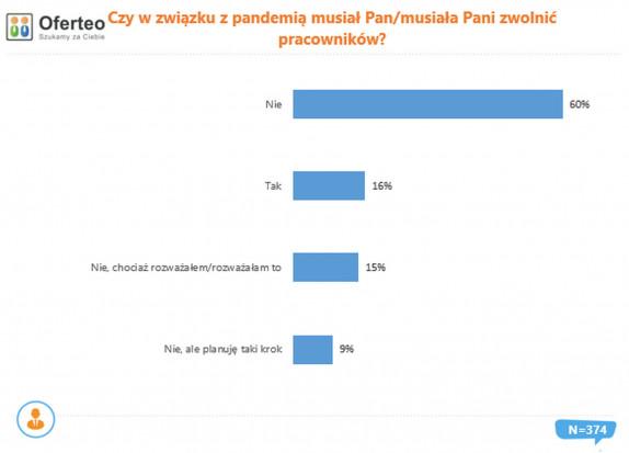 Czy w związku z pandemią były zwoleniania pracowników? Źródło: Oferteo.pl