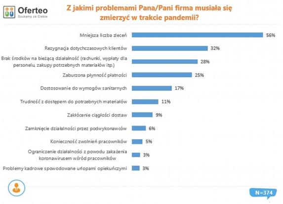 Z jakimi problemami firma budowlana musiala zmierzyć się w czasie pandemii. Żródło: Oferteo.pl