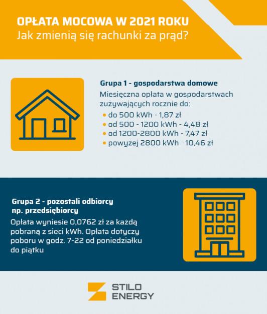 Opłata mocowa – kwoty, o jakie zostaną podniesione rachunki za prąd. Źródło: Stilo Energy