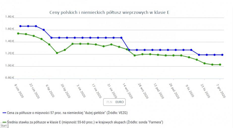 Zmiany cen tuczników w ostatnich sześciu miesiącach