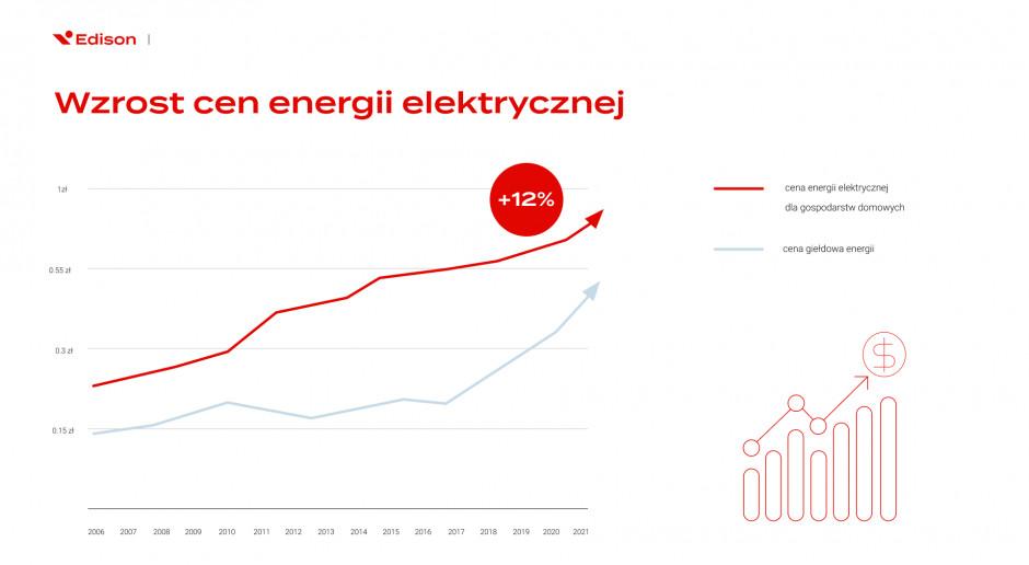Przewidywane wzrosty cen za energię elektryczną Źródło: Edison Energia