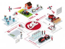 Telematyka wmaszynach rolniczych to część systemu zarządzania gospodarstwem