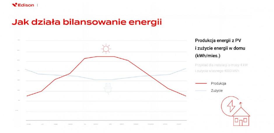 Jak działa system bilansowania energii w Polsce. Źródło: Edison Energia