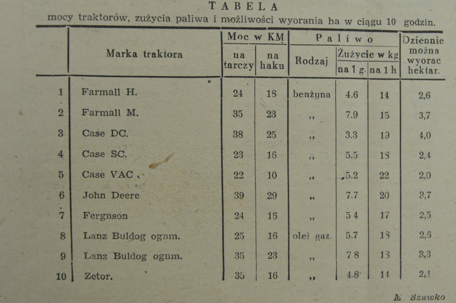 Tabela mocy i spalania ciągników z testu w1948 r.