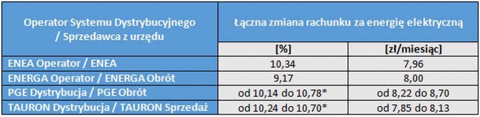 Tabela 1. Procentowe i nominalne zmiany rachunku za energię elektryczną dla odbiorców w gospodarstwach domowych w 2021 (dla grupy G11, przy średnim zużyciu 1777 kWh rocznie). Źródło: URE