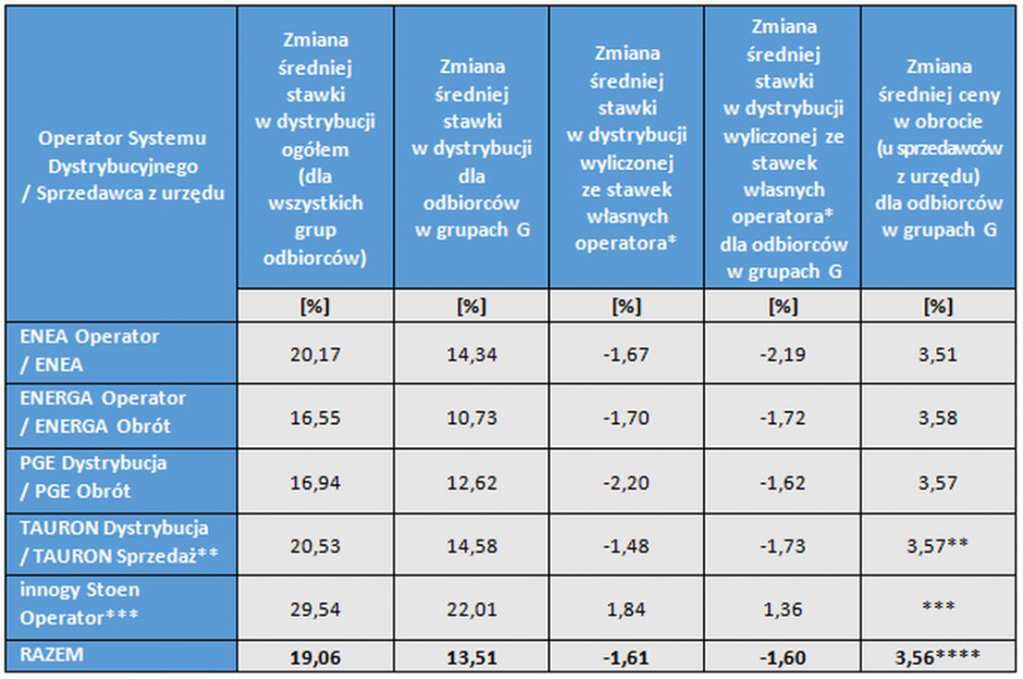 Tabela 2. Zmiany stawek za energię elektryczną w zatwierdzonych na 2021 rok taryfach operatorów systemów dystrybucyjnych oraz tzw. sprzedawców z urzędu. Źródło: URE