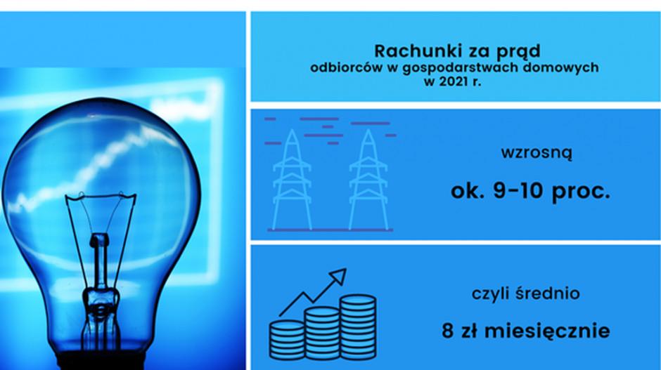 Rachunki za prąd wzrosną w gospodarstwach domowych nawet o 9-10% w tym roku. Źródło: URE