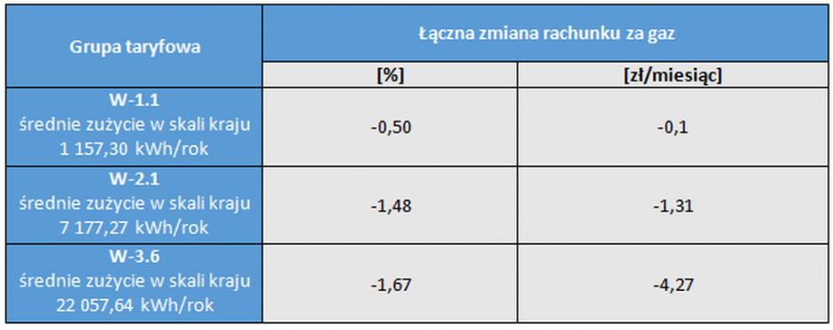 Procentowe i nominalne zmiany rachunku za gaz dla odbiorców w gospodarstwach domowych w grupach od W-1.1 do W-3.6 według stawek zatwierdzonych na 2021 rok w taryfach Polskiej Spółki Gazownictwa oraz PGNiG OD. Źródło: URE