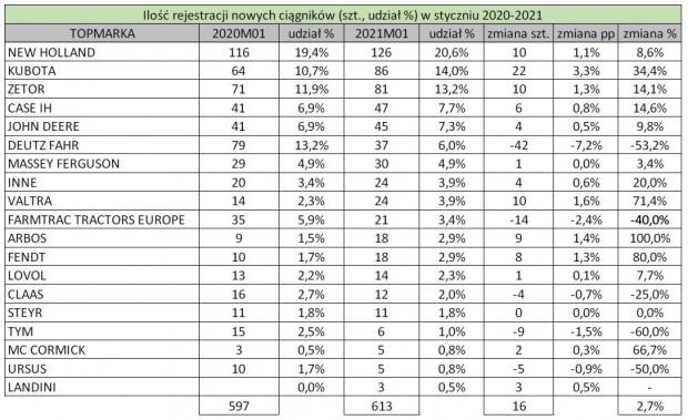 Zestawienie ilości zarejestrowanych marek w styczniu 2020 i 2021 r. ze zmianą liczbową i procentową oraz udział rynkowy, źródło: PIGMiUR